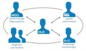 HLO Humanitäre Logistik ist Schnittstelle zwischen Logistik und Hilfsorganisationen
