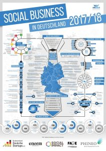 Social Business in Deutschland im Überblick