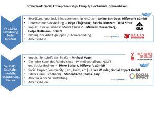 Grobablauf Uni Bremerhaven 05_17 03_05