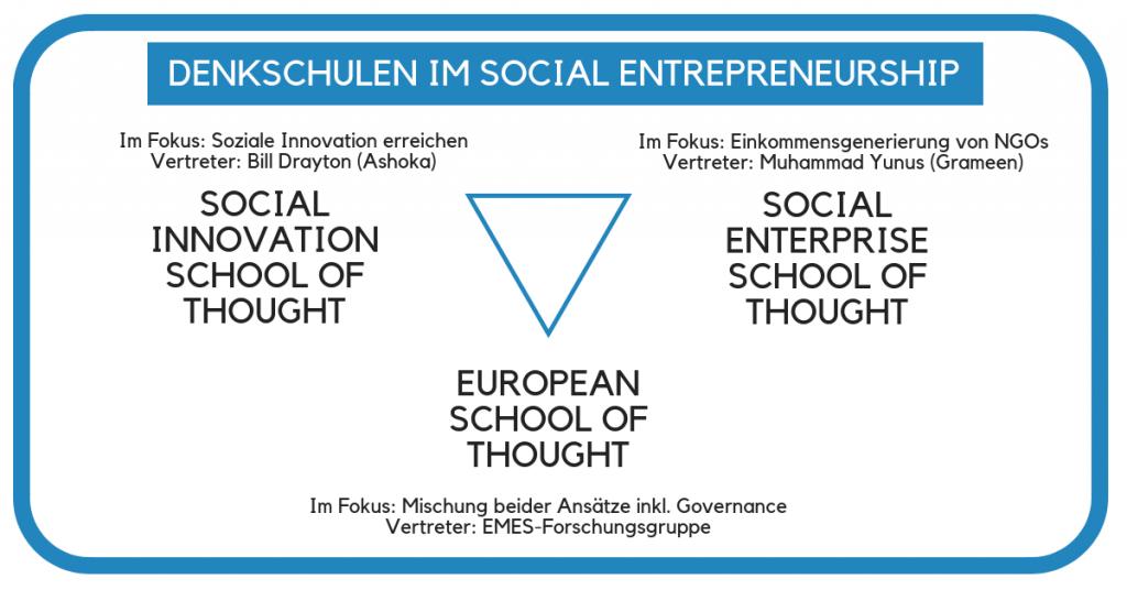 Denkschulen im Social Entrepreneurship