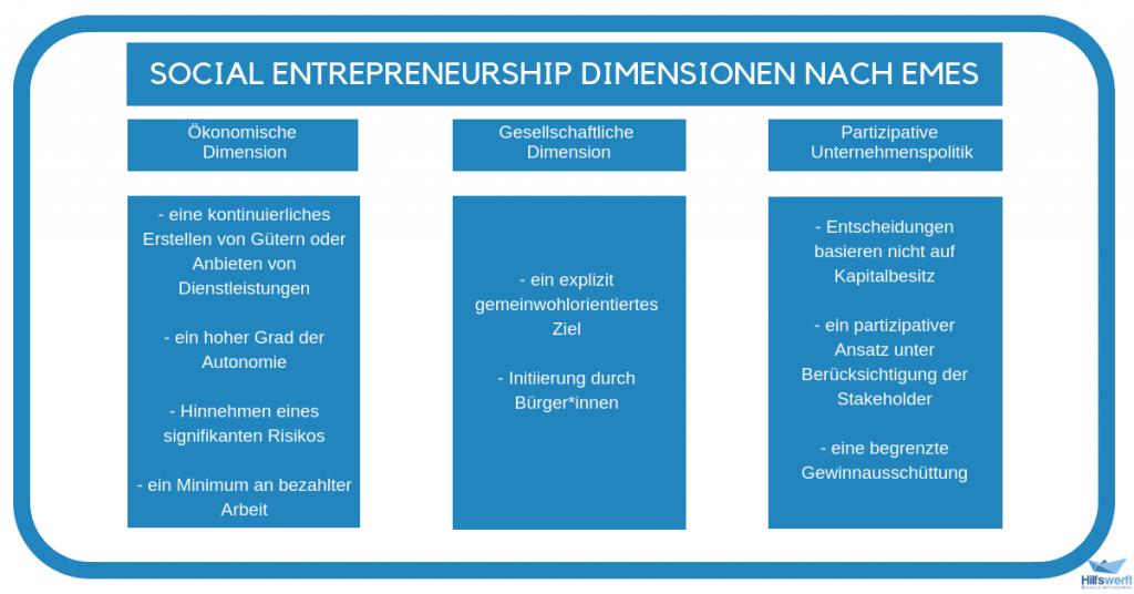 Social Entreprneurship Dimensionen nach EMES