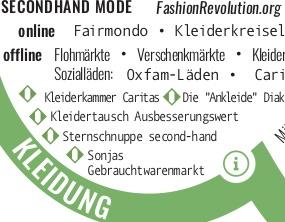 Poster-Zoom: Insbesondere im Bereich Secondhand finden sich zahlreiche lokale Anbieter auf dem Poster
