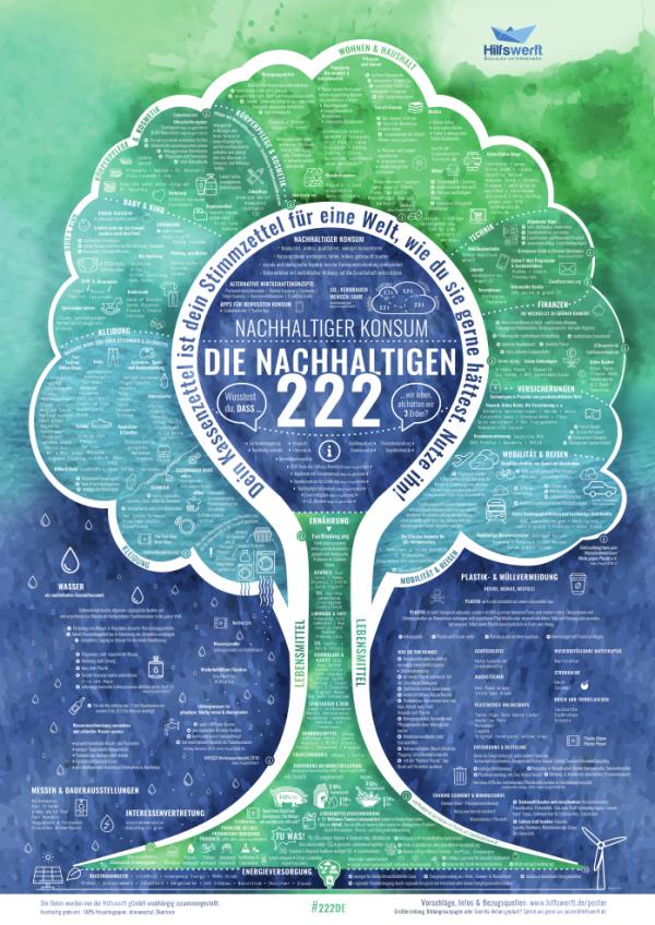 Hilfswerft Poster Nachhaltiger Konsum 2020
